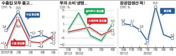 국내 생산 · 소비 · 수출입 동반 추락... 외환..