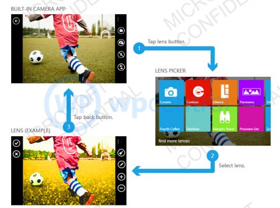 유출된 윈도폰8의 새 기능들