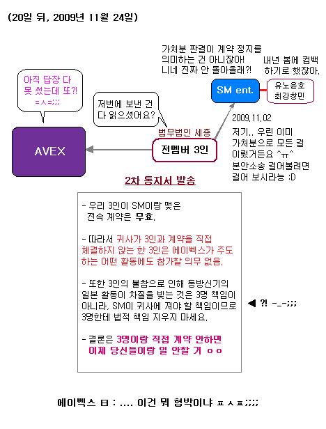 동방신기 일본기획사 부사장의 JYJ 소송 이야기 ③
