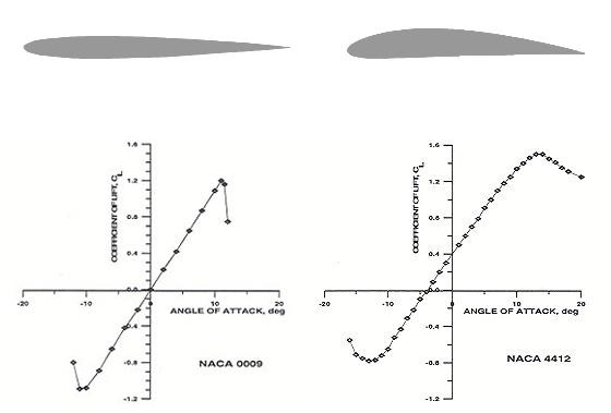 에어로포일(aerofoil, airfoil) 선택하기