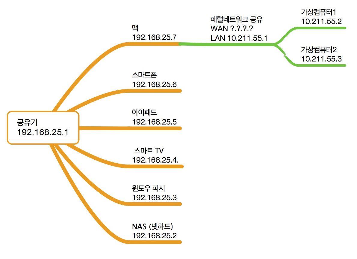 가상컴퓨터를 위한 가상 네트워크 : 공유 vs 브리지..