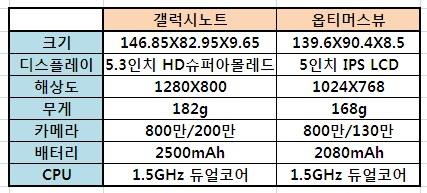 LG전자 '옵티머스뷰' vs 삼성전자 '갤럭시노트' ..