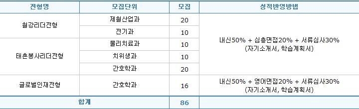 신성대 입학사정관 전형 성적 반영 요소 분석!!