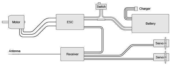 전기 회로의 구성