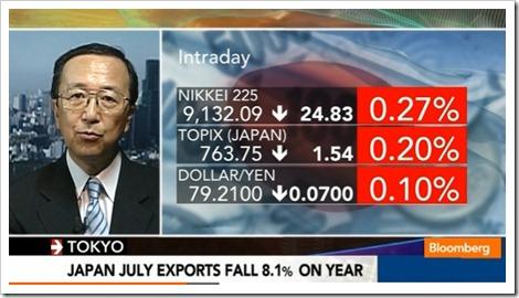 7월 日 수출감소와 에너지수입 증가로 무역적자 큰 ..
