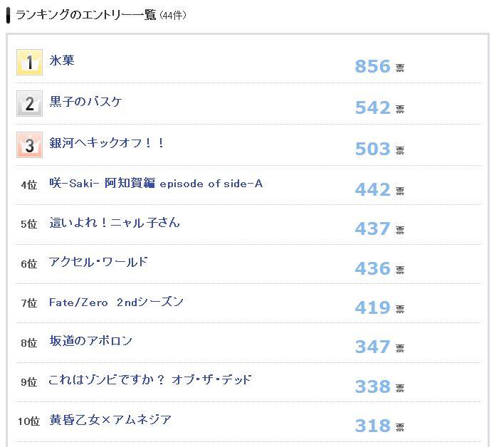 2012년 봄 시즌 애니메이션 인기 투표 결과