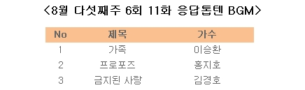 [8월 다섯째주] 응답하라 톱텐 6회 11화 BGM 리스트