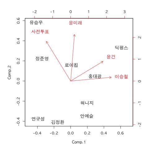 그래프로 보는 슈퍼스타K