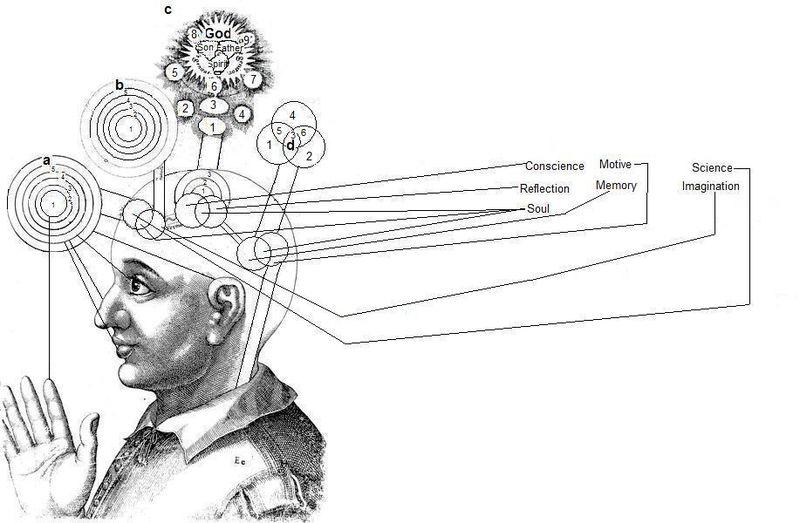 Robert Fludd's depiction of perception