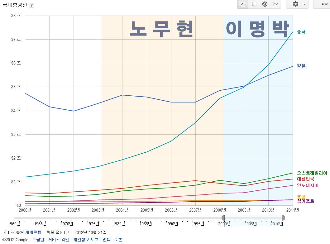 [수정]세계적 불황 속에서 한국이 선방? GDP 통..