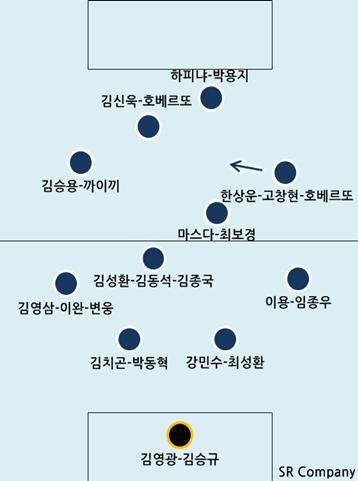 2013 K리그 클래식 - 울산 현대 축구단
