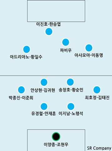 2013 K리그 클래식 - 대구 FC