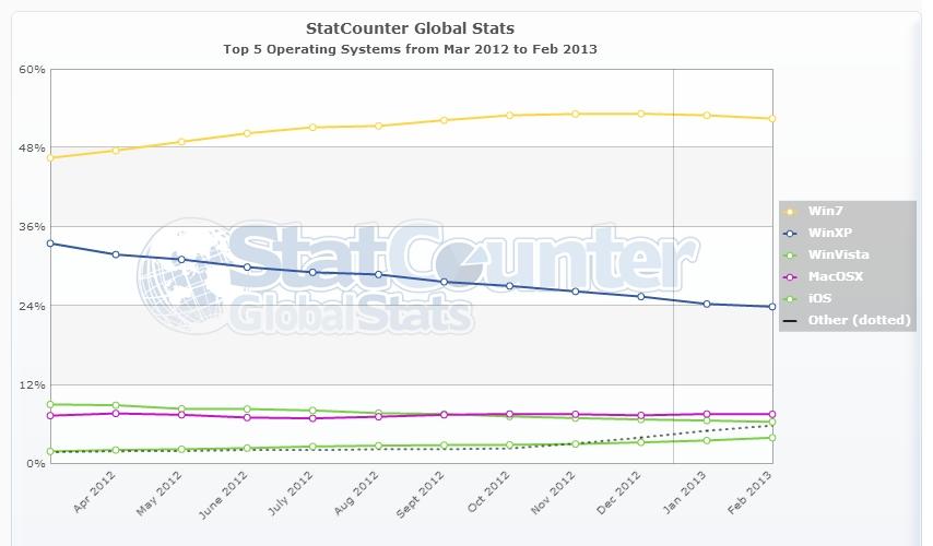 전체 OS별 인터넷 이용률 - statcounter