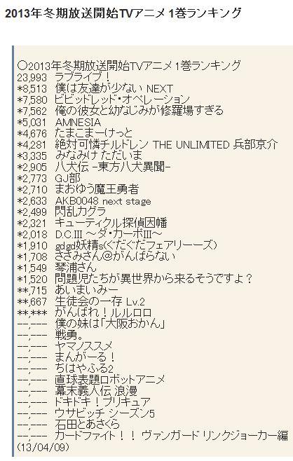'코토우라양' 블루레이 & DVD 제 1권 첫주 판매량이..