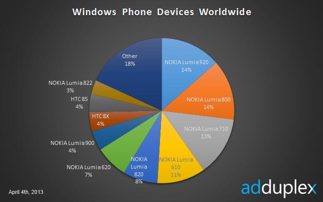 노키아 윈도우폰8 전세계 370만대 판매