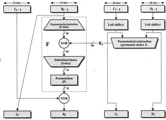 lucidpdk : DES(Data Encryption Standard) 자바 구현