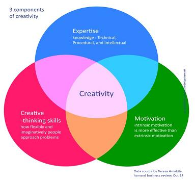 창의성에 대한 이해와 모순