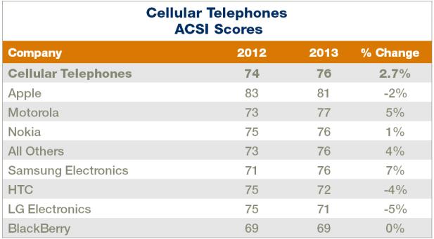 미국 시장에서 휴대폰 소비자만족도 : 여전한 애플