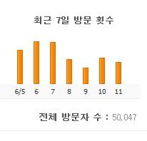 어느새.. 5만 명이 되었어요..*^^*