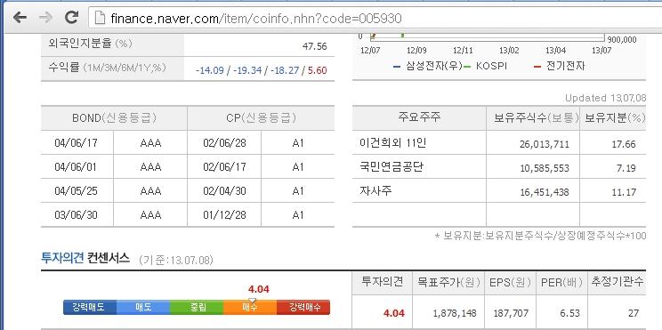 (20130529) '삼성(三星) 효과' 착시에 빠진 한국경제..