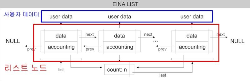 [EFL] eina_list_free와 EINA_LIST_FREE..