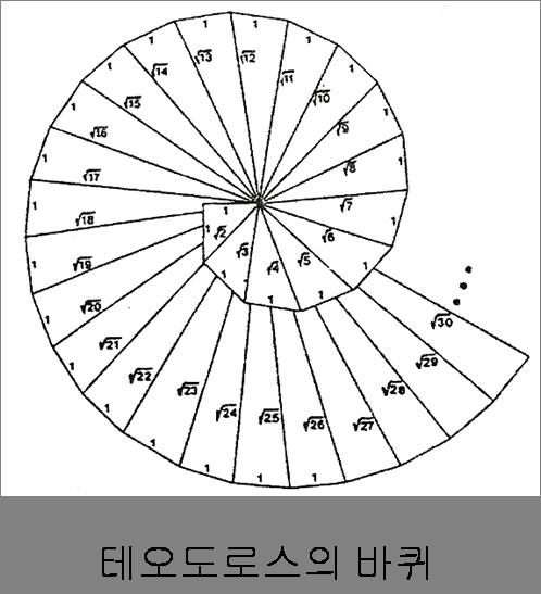 [Common Mathematics] 테오도로스의 바퀴(T..