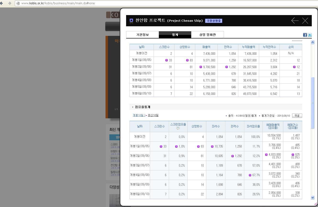어제오늘 천안함 프로젝트 얼마나 관객들이 봣을까?!