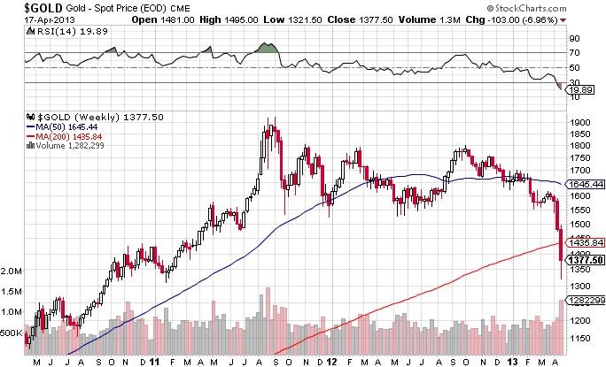 달러화의 가치하락과 대안으로서 금,은 투자