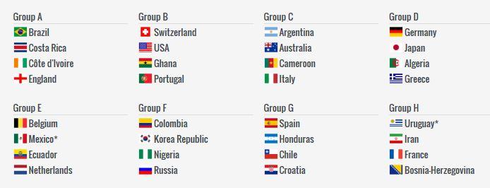[월드컵] 가상 조추첨 놀이