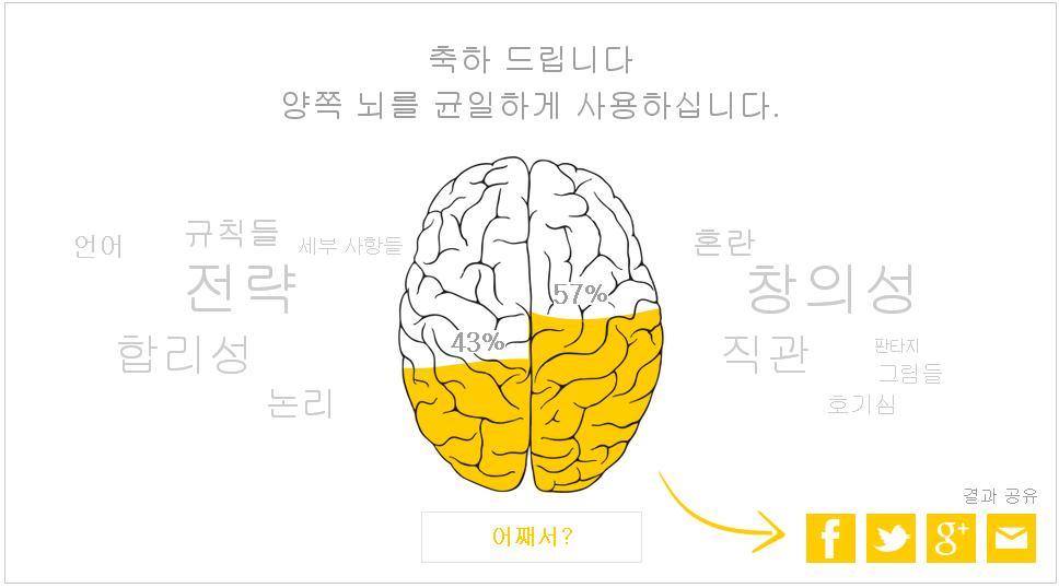 유행인가 보다 좌뇌 우뇌 테스트 나도 해봤다