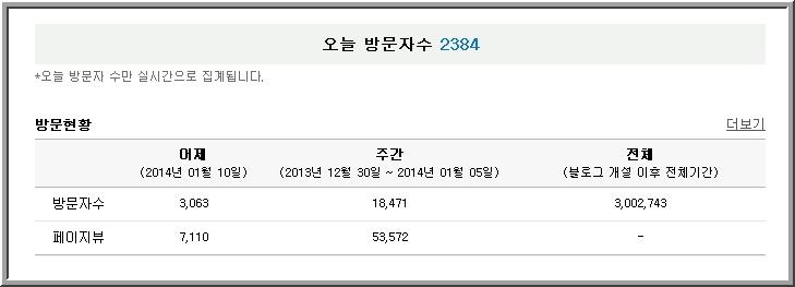 [감사합니다] 블로그 방문객 300만 돌파