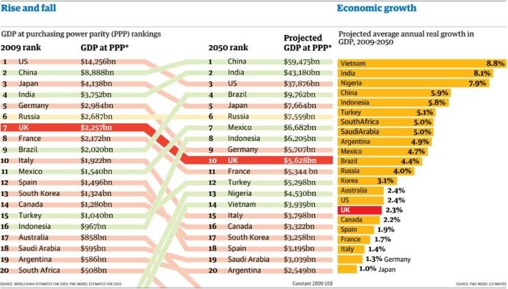 2050년 세계 GDP 예상순위