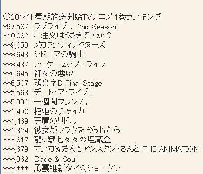 2014년 4월 신작 애니메이션 제 1권 판매량 랭킹 업..