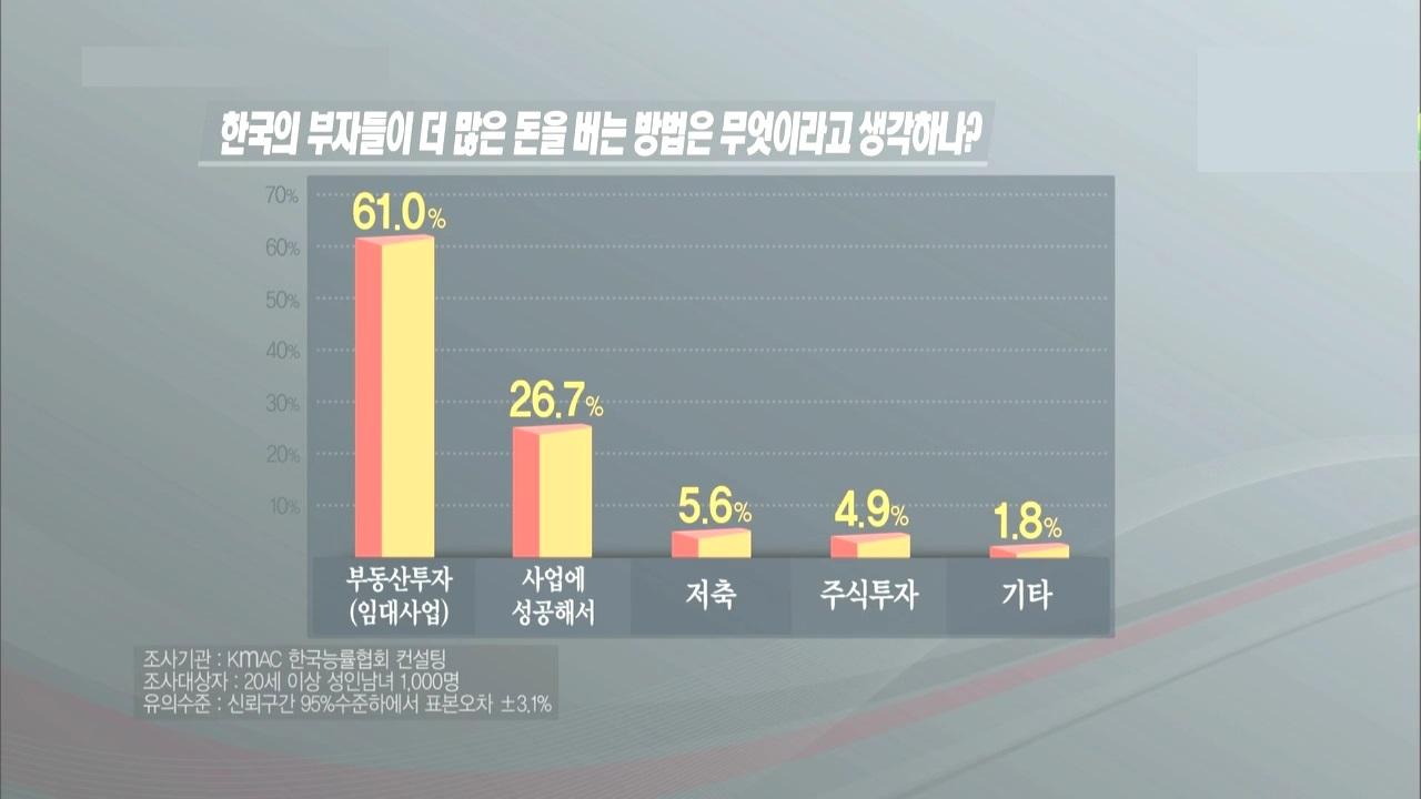 임대업이 꿈일 수밖에 없는 한국의 현실