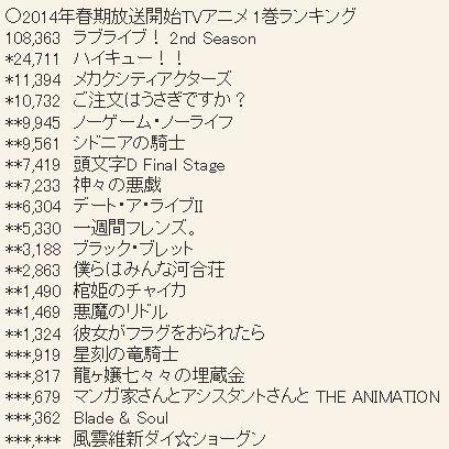 2014년 4월 신작 애니메이션 제 1권 판매량 업데이트