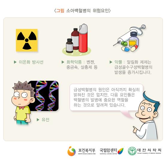 [소아백혈병] 소아백혈병 위험요인_ 이온화 방..