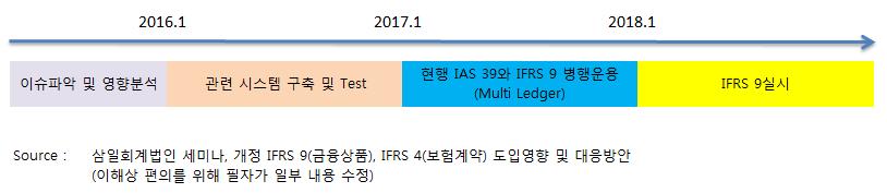 IFRS 9 금융상품 - Impairment (손상)
