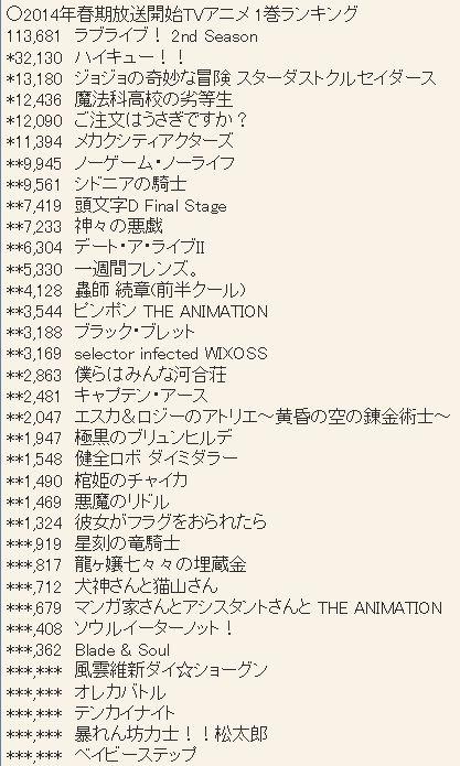 2014년 4월 신작 애니메이션 블루레이 & DVD 제 1권 ..