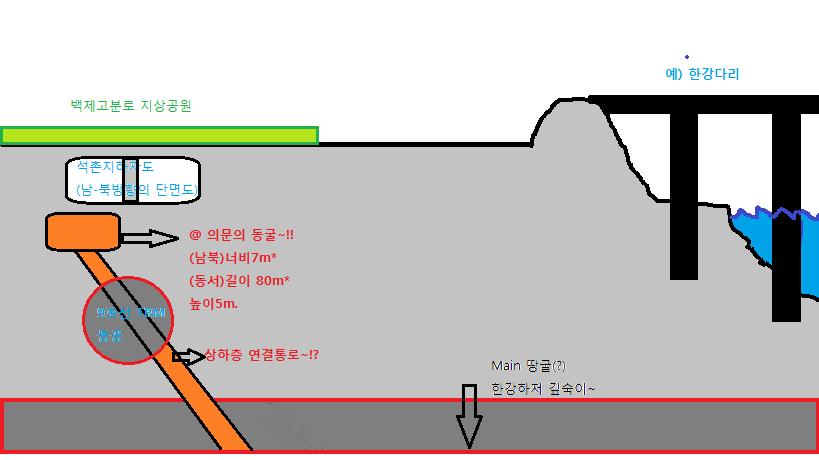 잠실/석촌지하차도 아래의 80m동굴/땅굴의 의미??