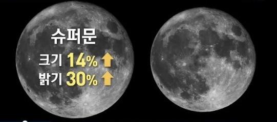 팔월 한가위 추석 대보름달 수퍼 문(Super Moon..