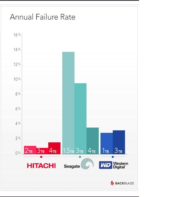 하드디스크 고장률과 3년생존률.