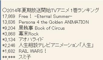 2014년 7월 신작 애니메이션 제 1권 판매량 랭킹 업..
