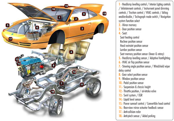 Sensors & controls for automotive