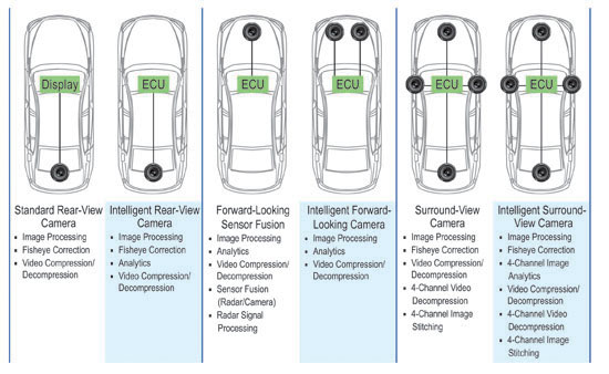 Automotive Electronic Systems—a View of t..