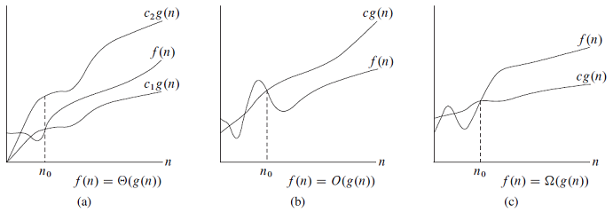 Chapter 3 : Growth of Functions