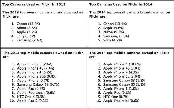인기있는 카메라 애플 아이폰