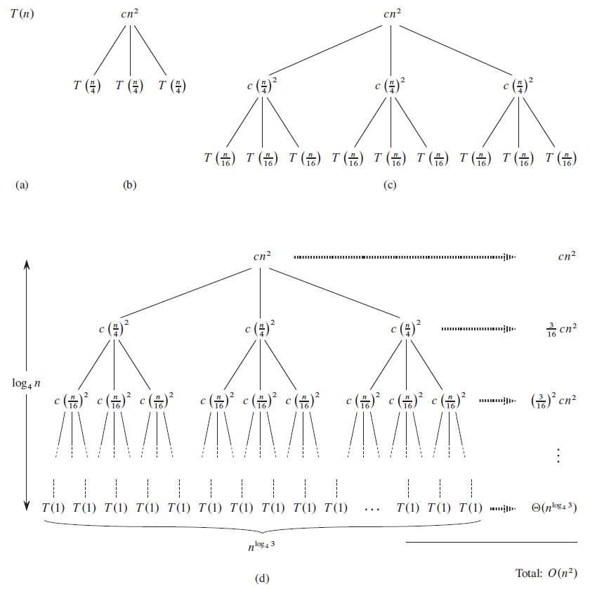 4.4 The recursion-tree method for solving ..