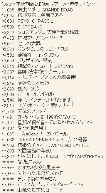 2014년 10월 신작 애니메이션 블루레이 & DVD 제 1권 ..