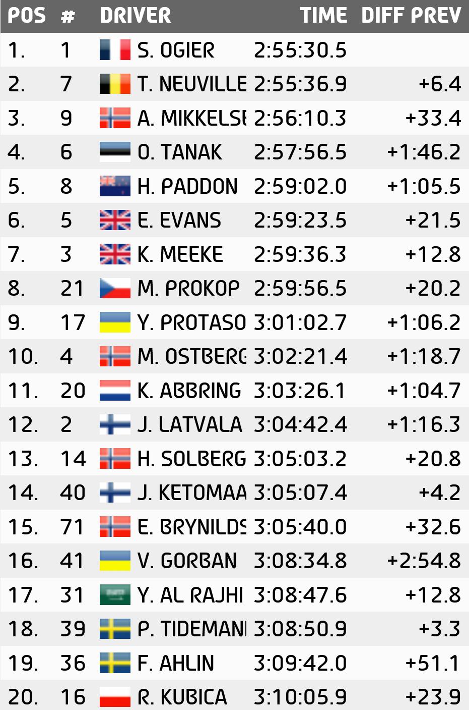 WRC 2015시즌 제 2전 종료