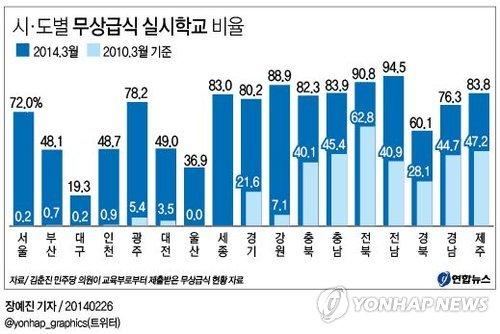 2014년 지역별 무상급식 비율과 학교급식 만족도